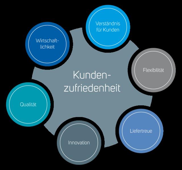 Definition Kundenzufriedenheit - Ernst Hombach GmbH & Co. KG